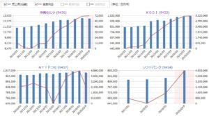 沖縄セルラー電話、KDDI、NTTドコモ、ソフトバンクの売上高・営業利益の比較