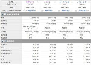 沖縄セルラー電話、KDDI、NTTドコモ、ソフトバンクの投資指標の比較