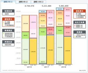 JTの貸借対照表