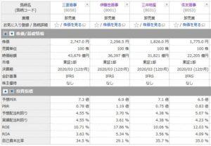 三菱商事、伊藤忠商事、三井物産、住友商事の投資指標の比較