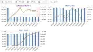 JT、味の素、明治HDの売上高・営業利益の比較