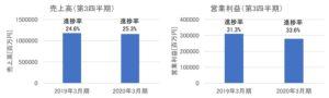 NTTドコモの売上高・営業利益(2020年3月期)
