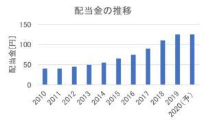 兼松エレクトロニクスの配当金の推移