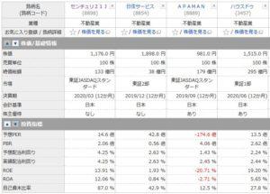 センチュリー21、日住サービス、APAMAN(アパマン)、ハウスドゥの投資指標の比較