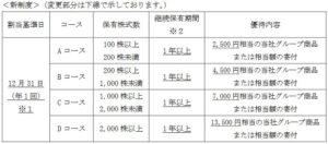 JTの株主優待の内容