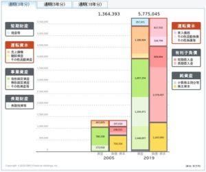 ソフトバンクの貸借対照表