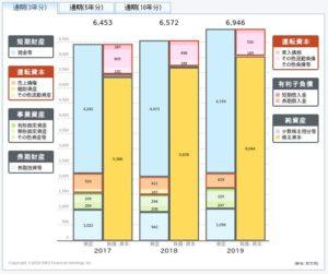 センチュリー21の貸借対照表
