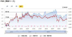 NTTドコモの実績PBRの推移
