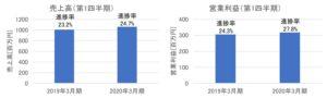 センチュリー21の売上高・営業利益(2020年3月期第1四半期)