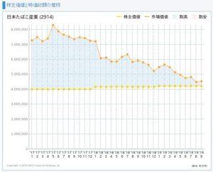 JTの株主価値と市場価値の推移