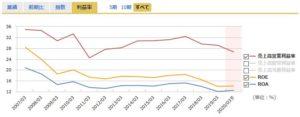 センチュリー21の営業利益率