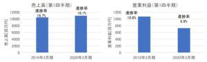兼松エレクトロニクスの売上高・営業利益(2020年3月期第1四半期)