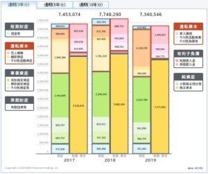 NTTドコモの貸借対照表