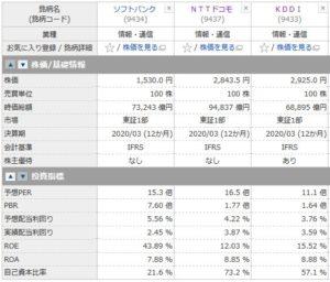 ソフトバンク、NTTドコモ、KDDIの投資指標の比較