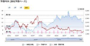 三菱商事の予想PERの推移