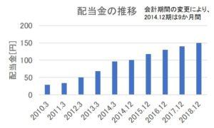 JTの配当金の推移