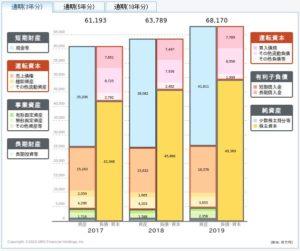 兼松エレクトロニクスの貸借対照表