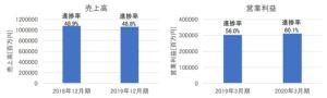 JTの売上高・営業利益(2019年12月期第2四半期)