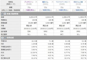 ブリヂストン、横浜ゴム、TOYOタイヤ、住友ゴムの投資指標の比較
