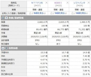 NTTドコモ、KDDI、ソフトバンクの投資指標の比較