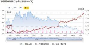 JTの予想配当利回りの推移