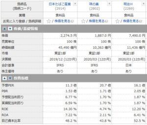 JT、味の素、明治HDの投資指標の比較