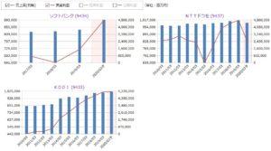 ソフトバンク、NTTドコモ、KDDIの売上高・営業利益の比較