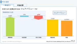 JTの理論株価