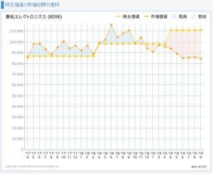 兼松エレクトロニクスの株主価値と市場価値の推移