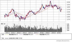 三菱商事の株価チャート