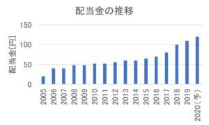 NTTドコモの配当金の推移