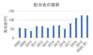 三菱商事の配当金の推移