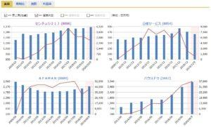 センチュリー21、日住サービス、APAMAN(アパマン)、ハウスドゥの売上高・営業利益の比較