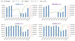 三菱商事、伊藤忠商事、三井物産、住友商事の売上高・経常利益の比較