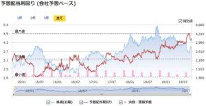 三菱商事の予想配当利回りの推移