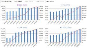 兼松エレクトロニクス、CTC、SCSK、日鉄ソリューションズの売上高・営業利益の比較