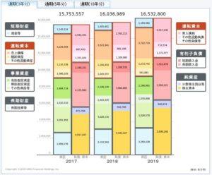 三菱商事の貸借対照表