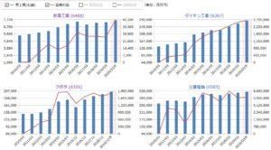 新晃工業、ダイキン工業、クボタ、三菱電機の売上高・営業利益の比較