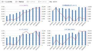 JCU、日高純度化学、メック、上村工業の売上高・営業利益の比較