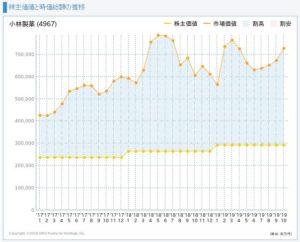 小林製薬の株主価値と市場価値の推移