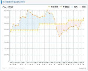 JCUの株主価値と時価総額の推移