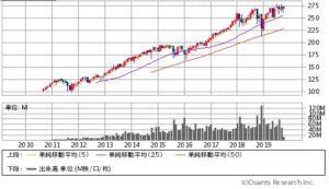 VOOの価格チャート