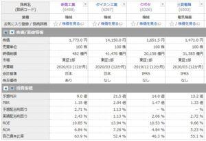 新晃工業、ダイキン工業、クボタ、三菱電機の投資指標の比較