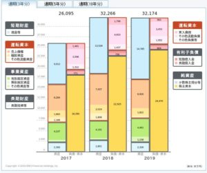 JCUの貸借対照表