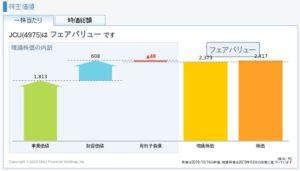JCUの理論株価