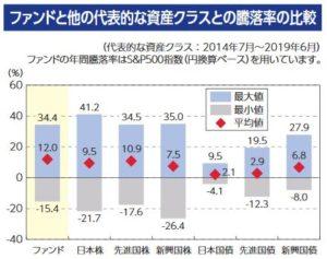 SBI・バンガード・S&P500と他の資産クラスのリターンの比較