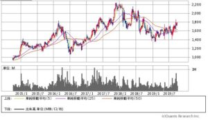 新晃工業の価格チャート