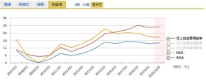 JCUの営業利益率
