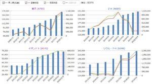 楽天、ヤフー、イオンFS、リクルートHの売上高・営業利益の比較