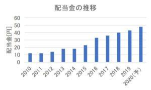 新晃工業の配当金の推移